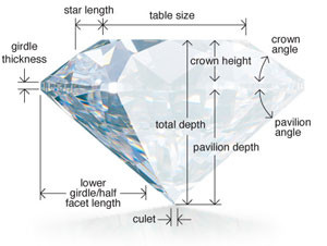 diamond_diagram